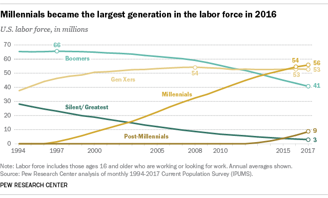 Graph showing that millenials became the largest generation in the labor force in 2016